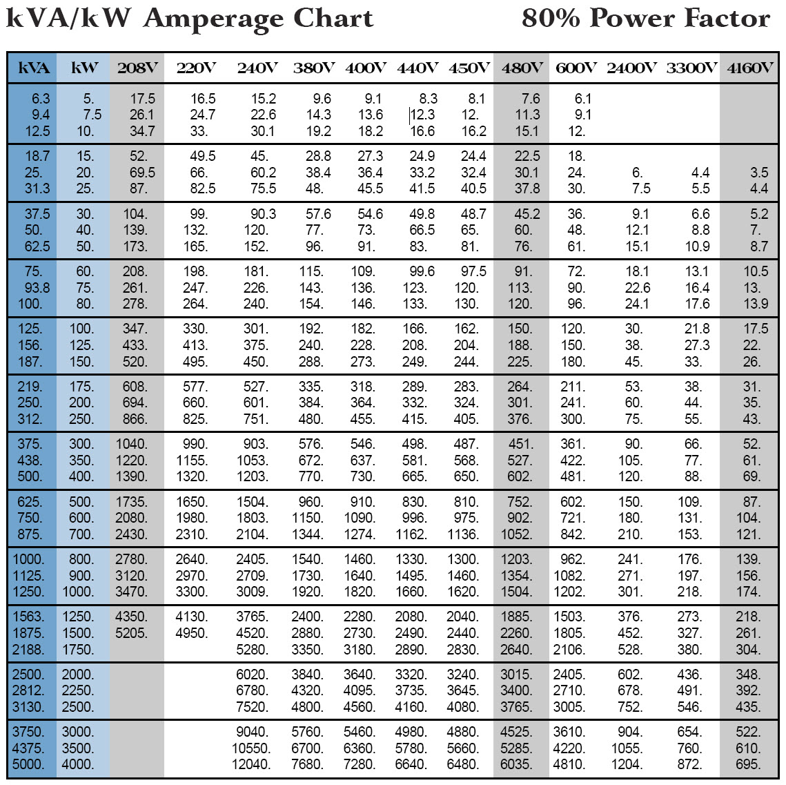 Electrical Info Page