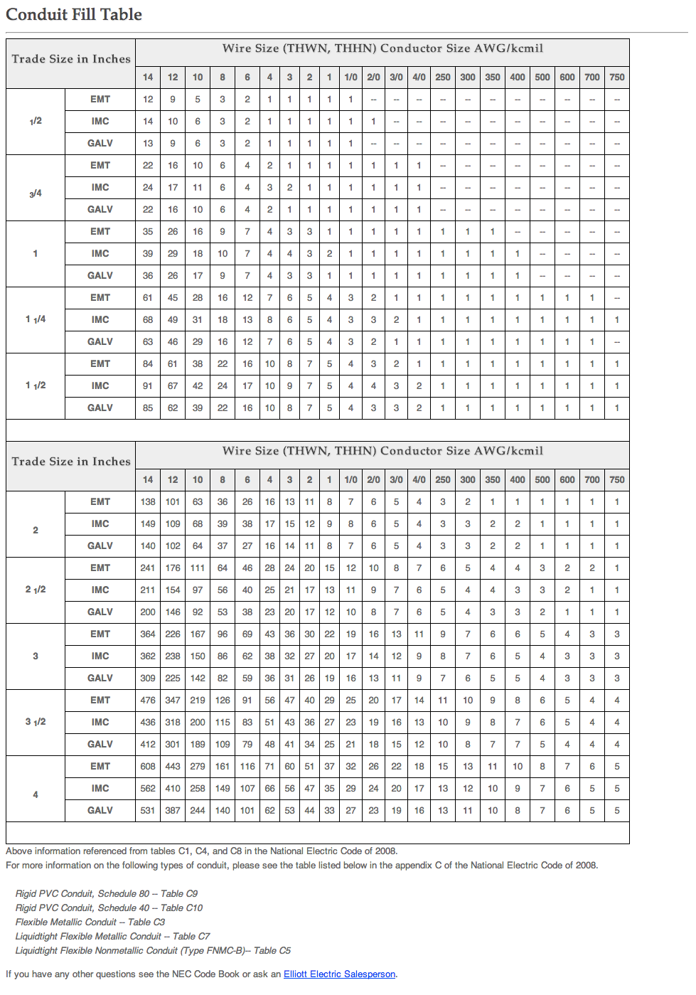 Electrical tips charts conduit fill table formula chart greentooth Image collections